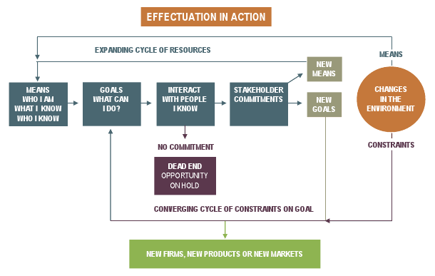 Effectuation model of entrepreneurship