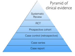 Figure 1. The pyramid of clinical evidence