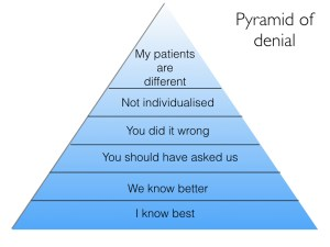 Figure 3. The pyramid of denial