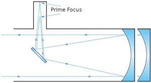 Newtonian Prime Focus Diagram