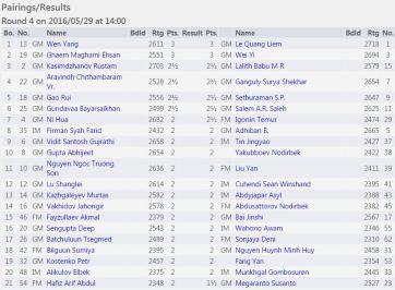 http://chess-results.com/tnr222019.aspx?lan=1&art=2&rd=4&wi=821