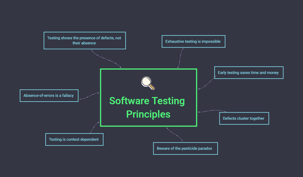 The seven priciples of software testing