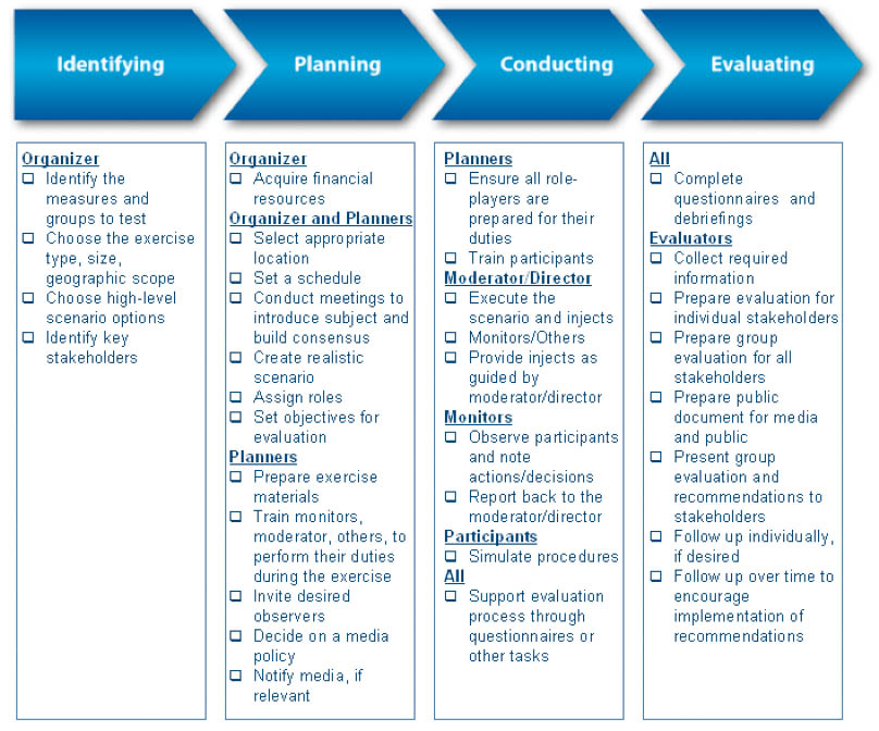 Business Continuity Testing And Incident Reporting Advice From ENISA Kevin Townsend