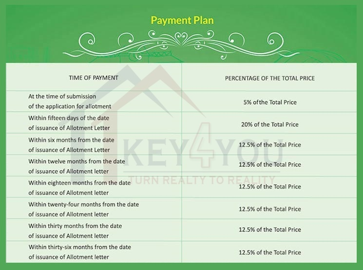 Signature Global Sector 37d Payment Plan