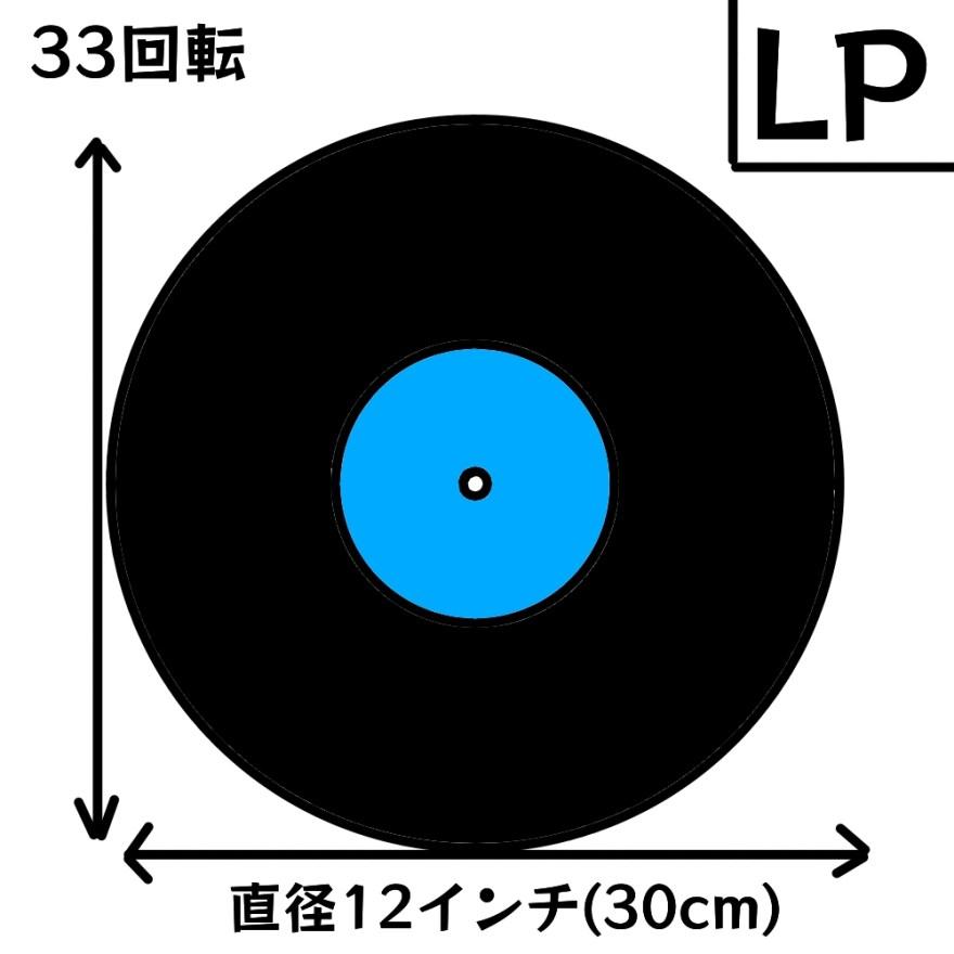 LPレコードの図
