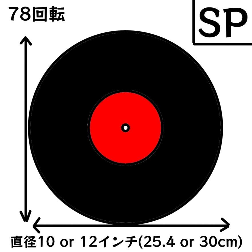 SPレコードの説明図