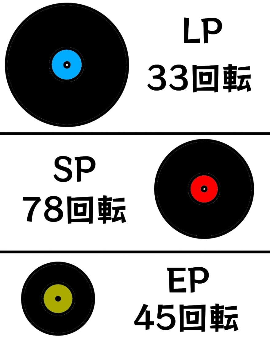 レコードの回転数比較図