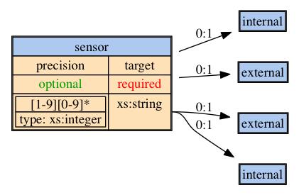 sensor logging