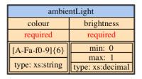 ambient light sensor