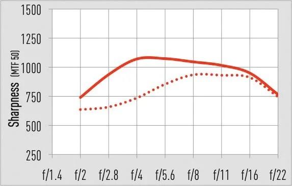 Сплошная линия: центр 105 мм. Пунктирная линия: угол 105 мм.
