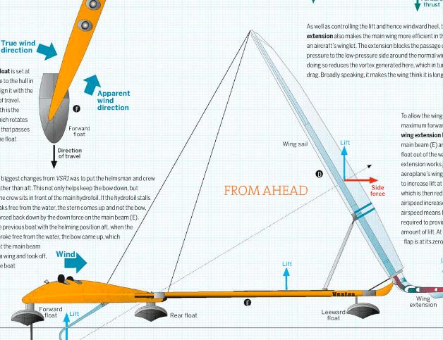 World Rocket Fastest