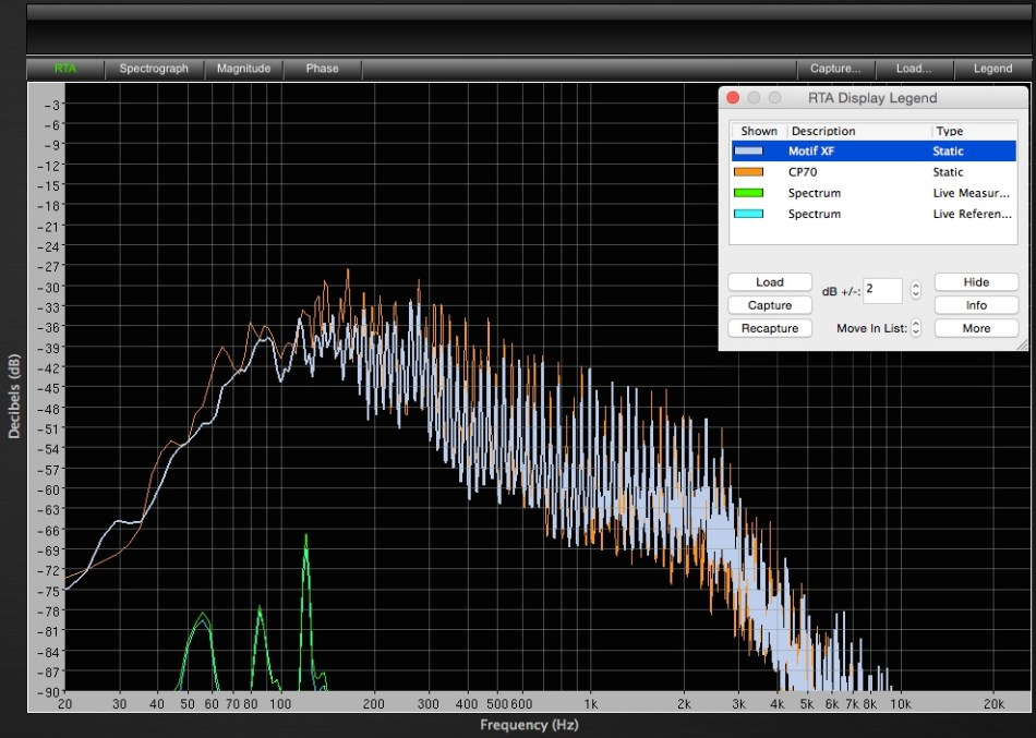 Motif vs CP70 Frequency Curve