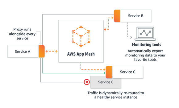 AWS App Mesh Introduction: Easily monitor & control microservices