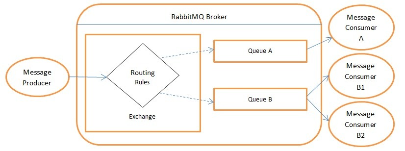 Messaging with RabbitMQ | Keyhole Software