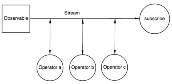 ReactiveJS Stream Patterns