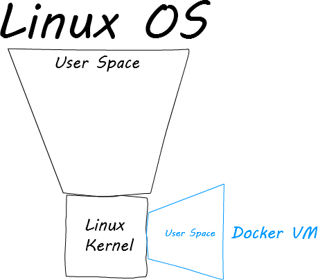 linux os with docker vm