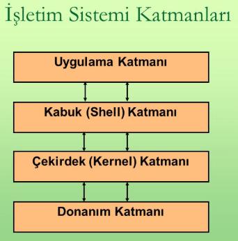 İşletim sisteminin Katmanları