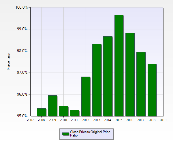 Ratio of sales price to original listing price for single-family residences in McKinney, TX buying a house in mckinney how to buy a home moving to mckinney living in mckinney best realtor in mckinney texas jonathan alpart key meet door future of real estate