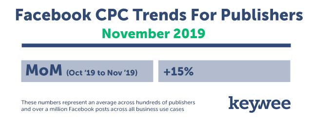 Keywee Facebook CPC Tracker November 2019