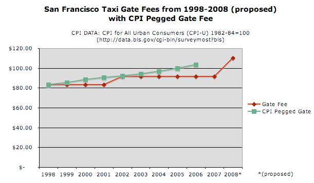 gate fee pegged tocpi