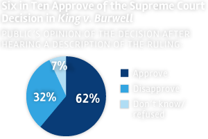 poll_six-in-ten-approve-court_pie
