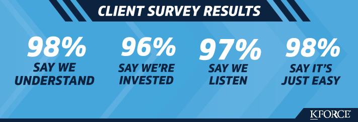 Client Survey Results