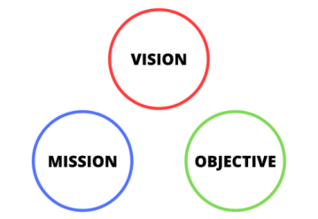 Vision, Mission & Objective
