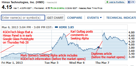 Himax Stock early March