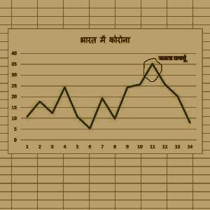 linegraph of corona spread in India