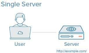 5 cách phổ biến nhất để cài đặt server cho ứng dụng