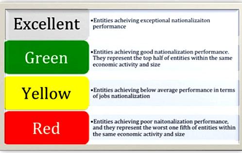 nitaqat system iqama red green yellow
