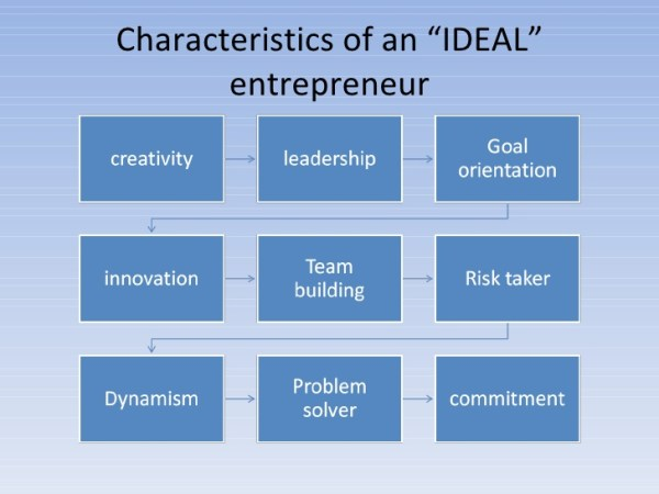 6 characteristics of an Entrepreneur