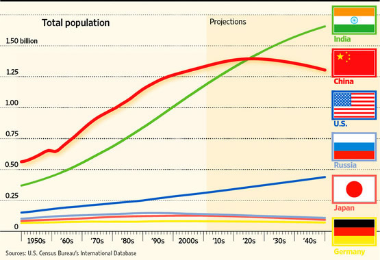 Population Growth in India is Uncontrolled | Khaleej Mag