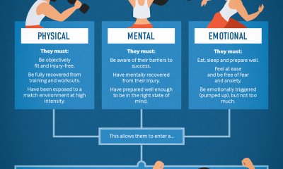 Important Emotional Skill of Every Athlete