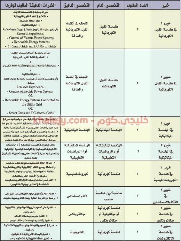 جامعة الأمير سطام بن عبدالعزيز وظائف شاغرة بكلية الهندسة