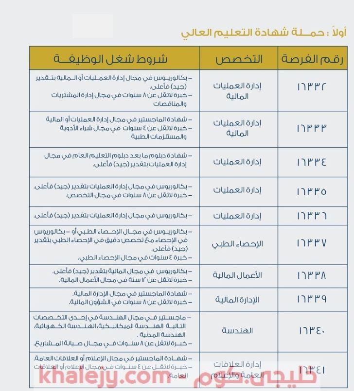 وزارة العمل وظائف في مركز بحوث السرطان سلطنة عمان