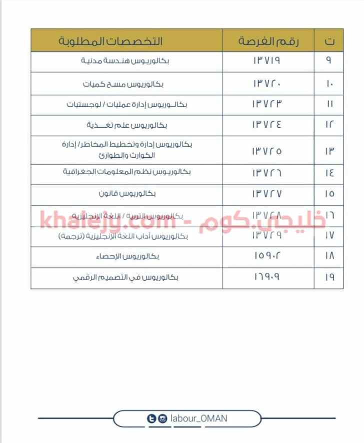 وزارة العمل إعلان وظائف شرطة عمان السلطانية 2020