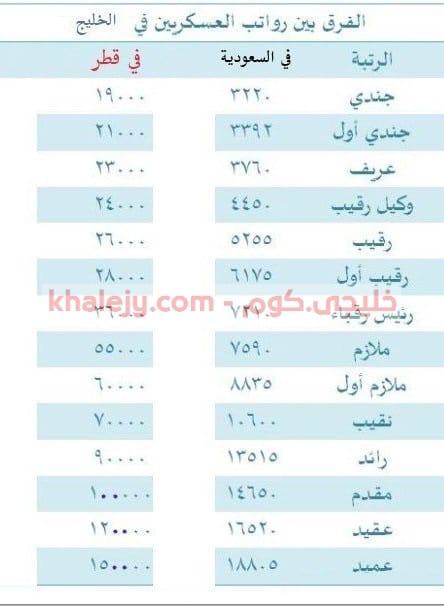 رواتب الجيش القطري للاجانب 2021
