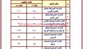 وظائف مصلحة الجمارك المصرية 2021 عدد 1000 وظيفة جميع المحافظات