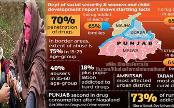 Please Help to Stop Drugs in Punjab