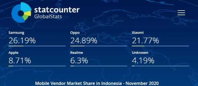 data market share handphone di indonesia bulan november 2020
