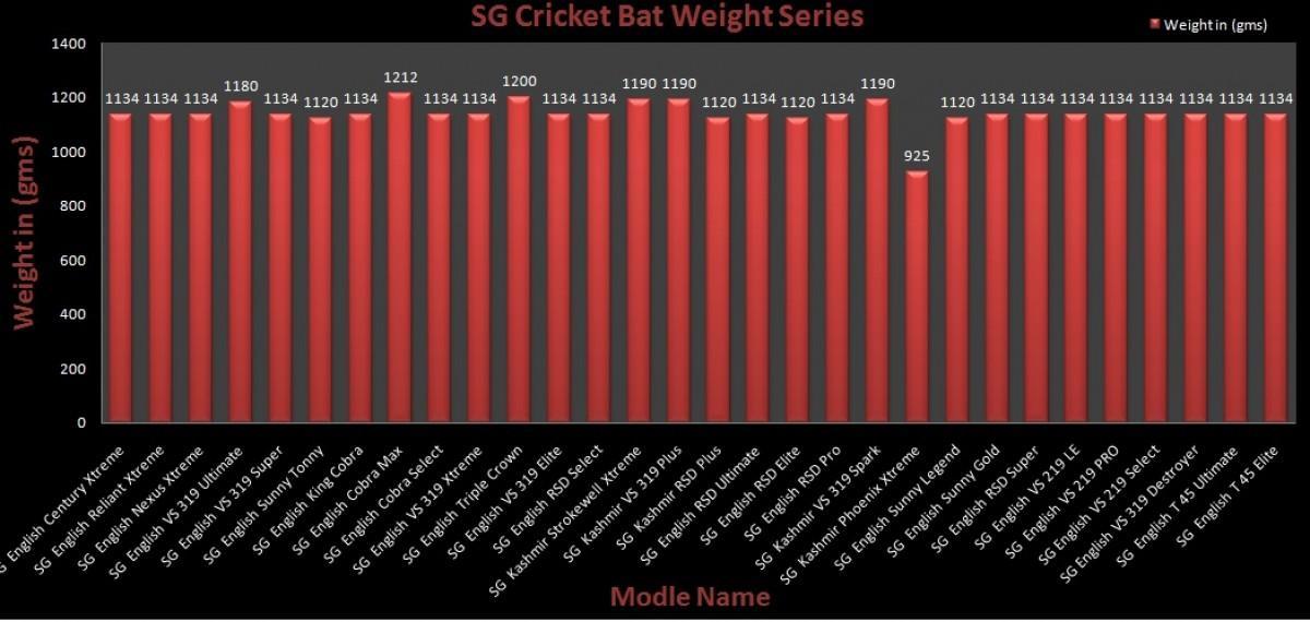 SG Cricket Bats Weight Charts