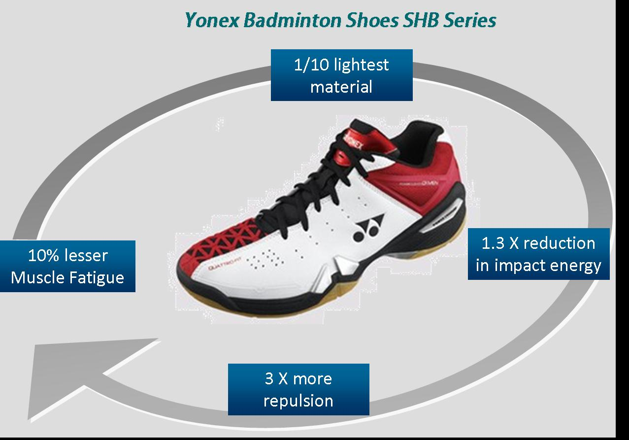 Yonex Badminton Shoes SHB Series