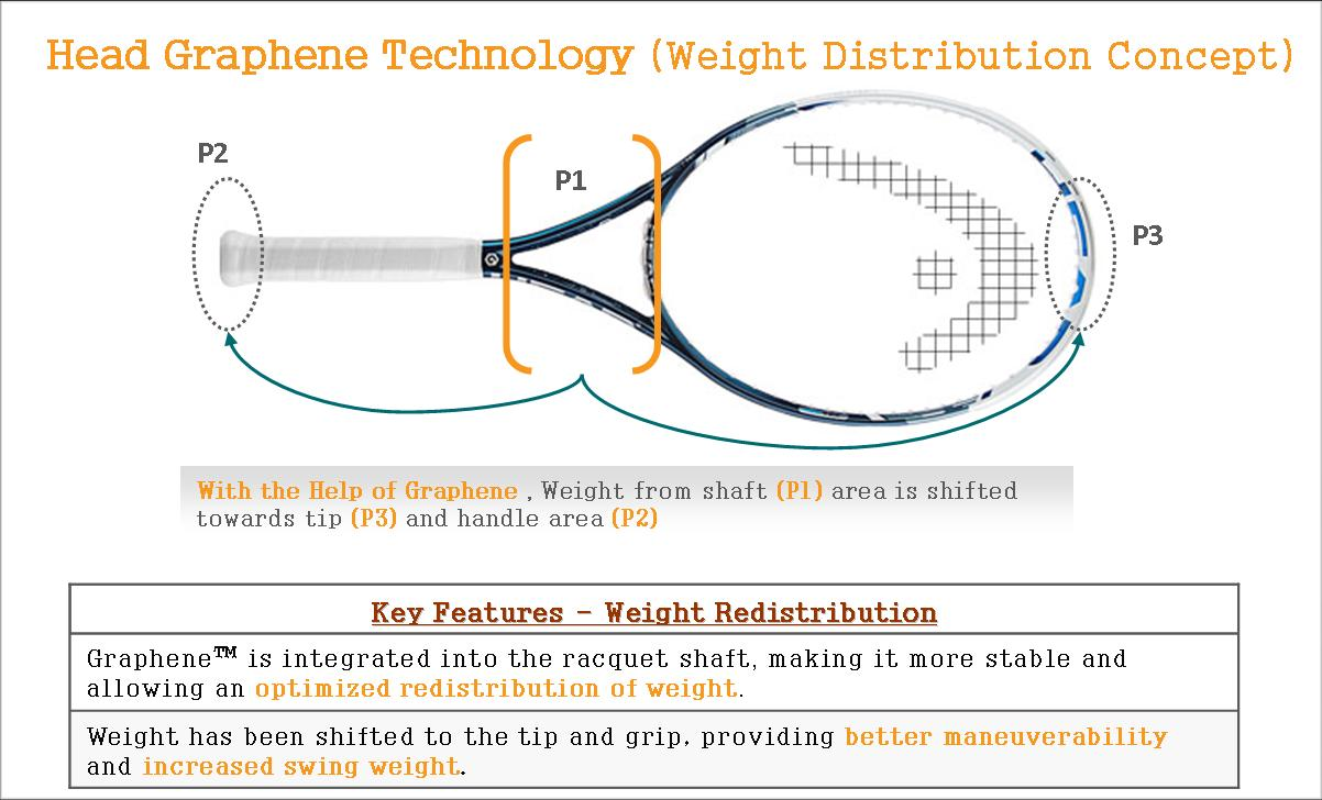 HEAD Tennis Racquet Technology - Graphene