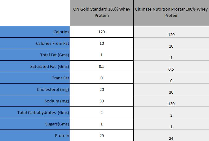 Comparison of ON Gold Standard 100 Whey Protein Vs Ultimate Nutrition Prostar 100 Whey Protein
