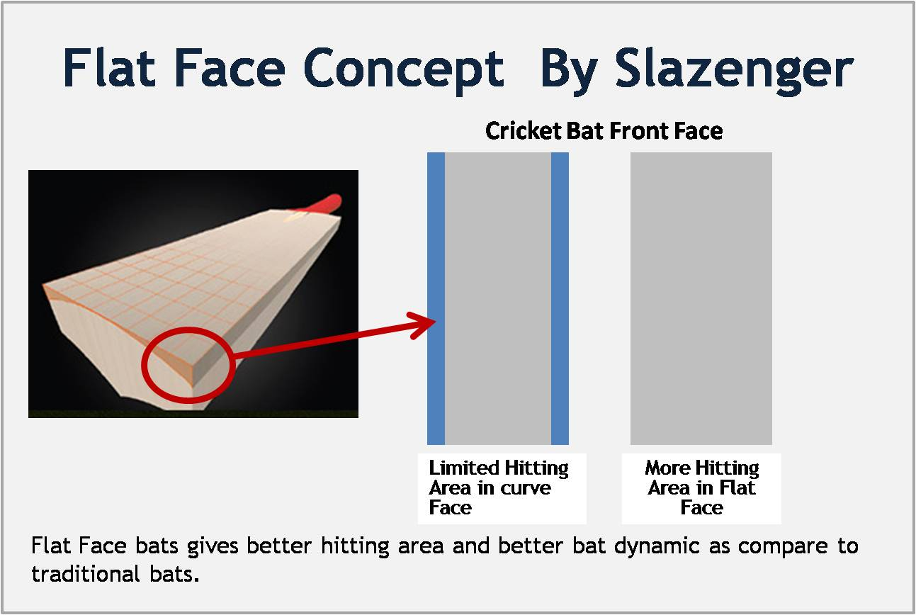 About Flat Face Concept By Slazenger