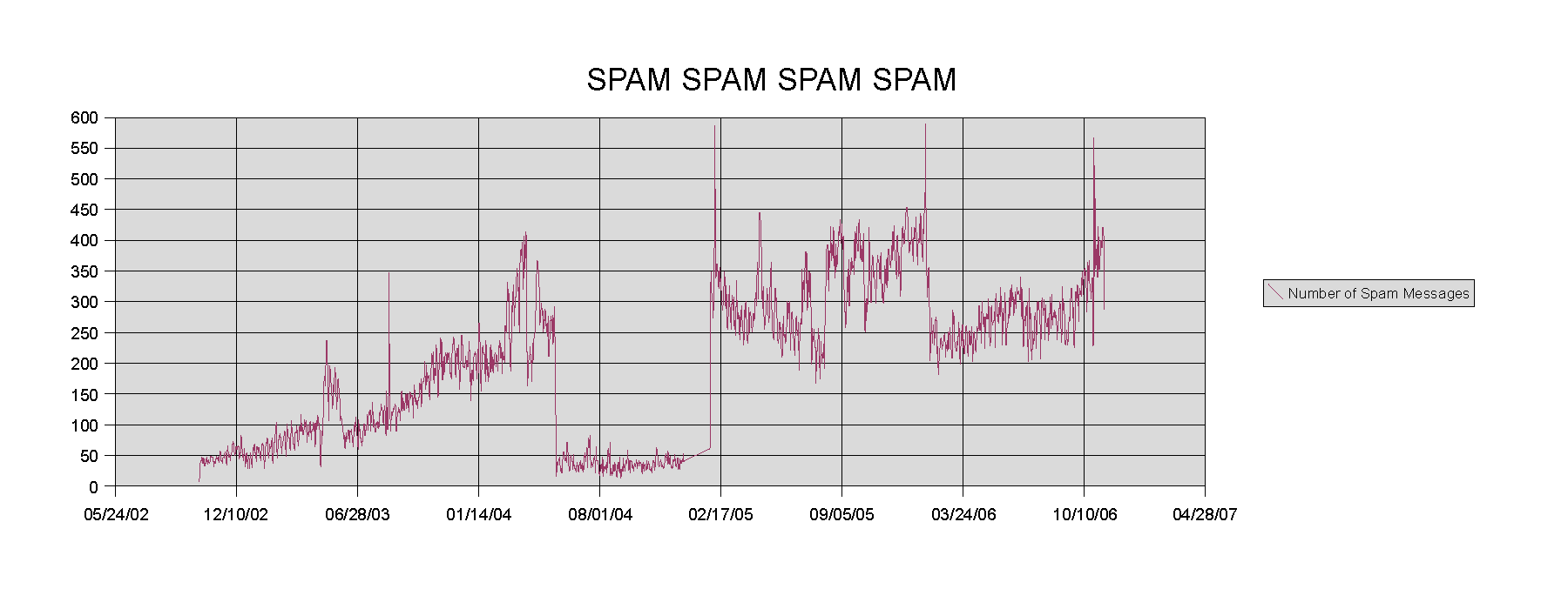Chart of the number of spam emails I'm receiving - about 450 per day right now