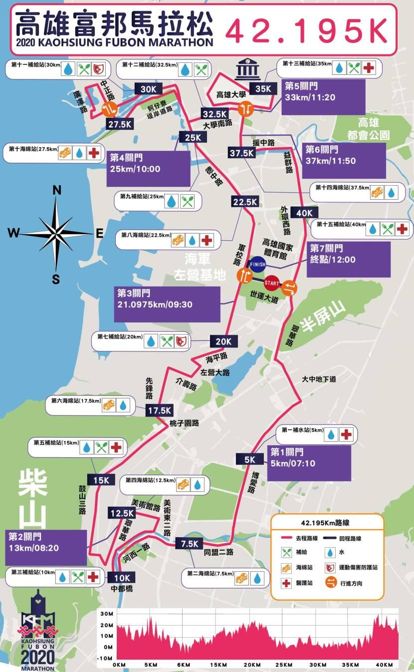 2020高雄富邦馬拉松路線圖