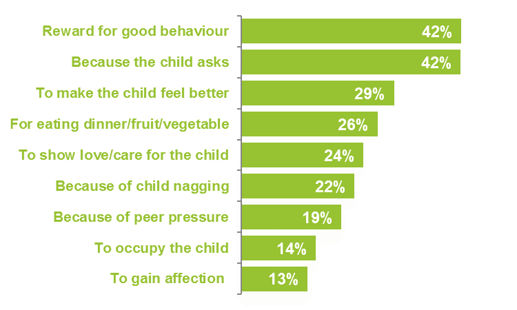 Graph showing when parents choose to give treats to kids