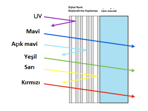 coatingdiagram